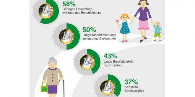Altersarmut - Frauen sind doppelt benachteiligt