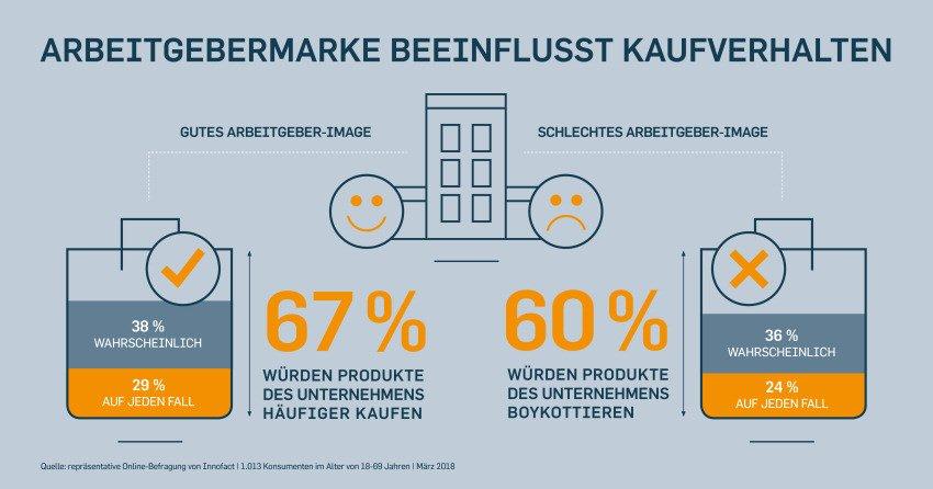 Arbeitgebermarke beeinflusst Kaufverhalten