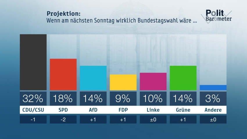 ZDF-Politbarometer Juni II 2018